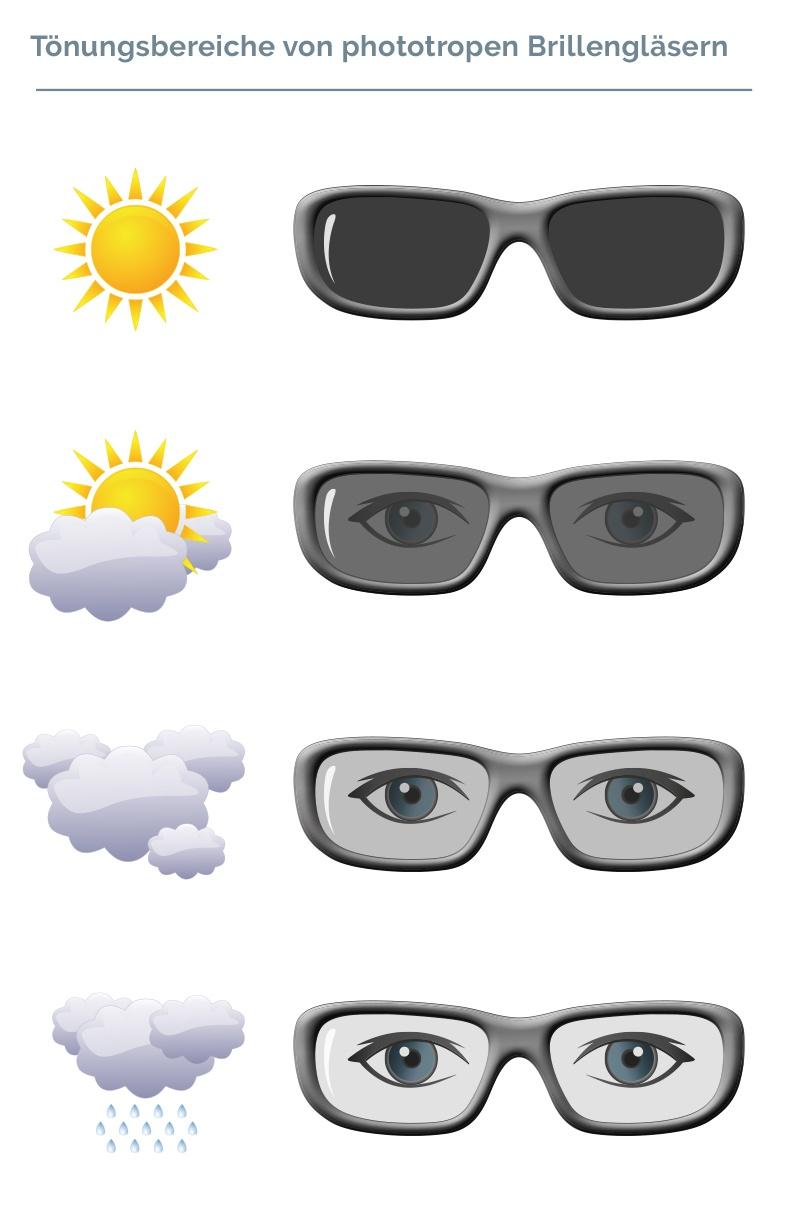 Brillenglas-Technologie | INFIELD SAFETY
