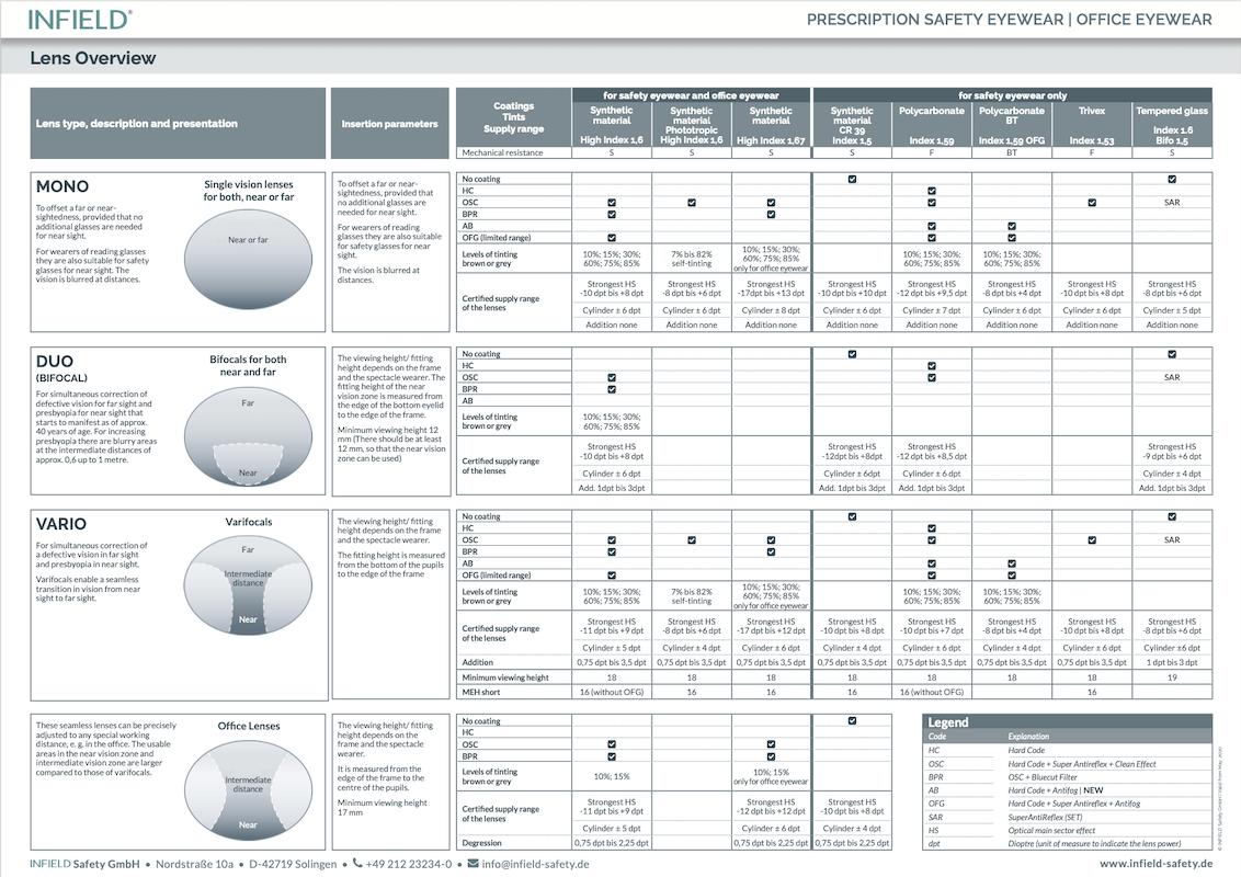 Lens Overview - Prescription Safety & Office Eyewear